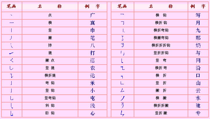 简体字笔画名称表 简体字